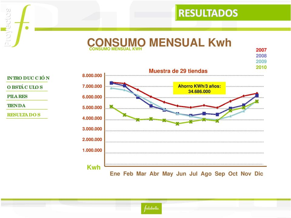 686.000 2007 2008 2009 2010 Kwh Ene Feb Mar Abr May Jun Jul