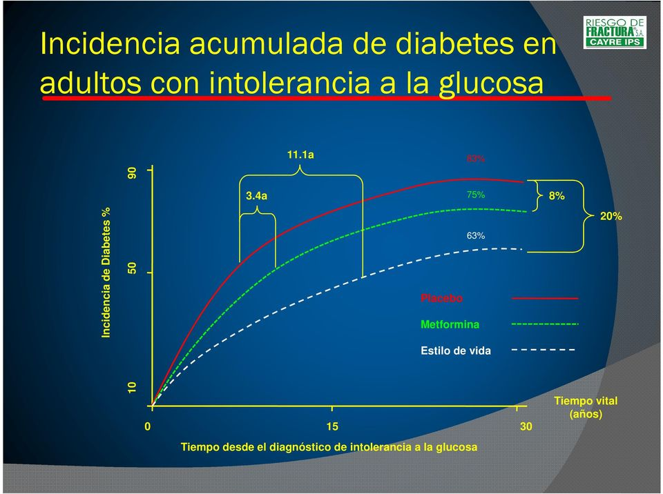 4a 75% 20% Placebo 63% Metformina Incidencia de Diabetes %