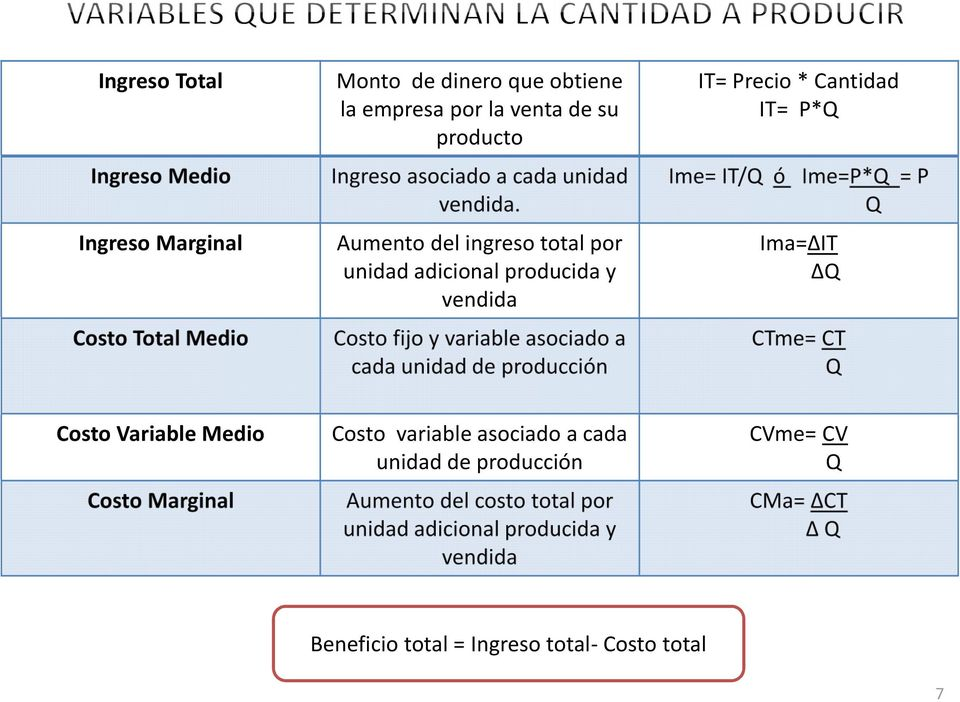 Ime= IT/Q ó Ime=P*Q = P Q Ingreso Marginal Aumento del ingreso total por unidad adicional producida y vendida Ima= IT Q Costo Total Medio Costo