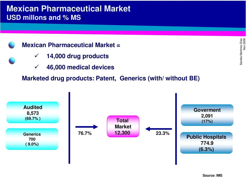 Marketed drug products: Patent, Generics (with/ without BE) Audited 8,573 (69.