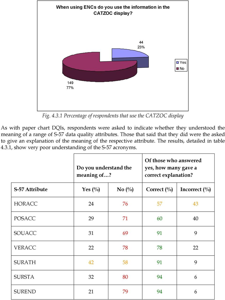 1 Percentage of respondents that use the CATZOC display As with paper chart DQIs, respondents were asked to indicate whether they understood the meaning of a range of S-57 data quality