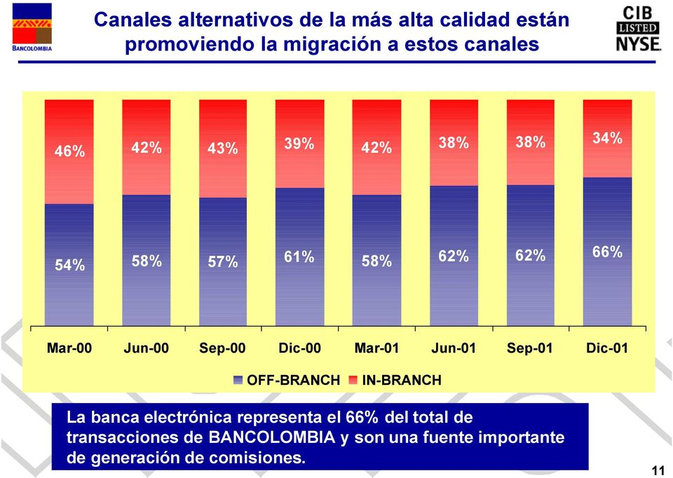Mar-01 Jun-01 Sep-01 Dic-01 OFF-BRANCH IN-BRANCH La banca electrónica representa el 66% del