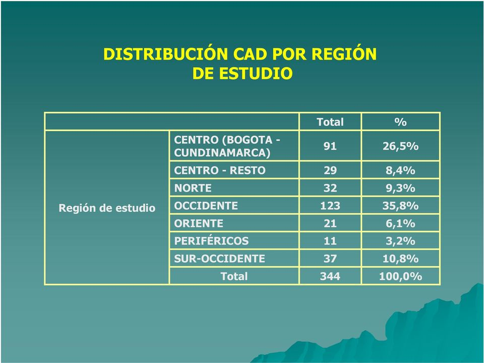 NORTE 32 9,3% Región de estudio OCCIDENTE ORIENTE 123 21