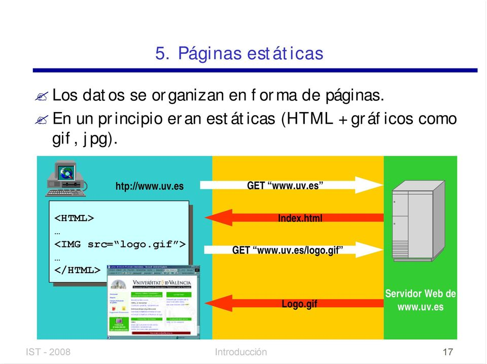 htp://www.uv.es GET www.uv.es <HTML> <IMG src= logo.gif > </HTML> Index.