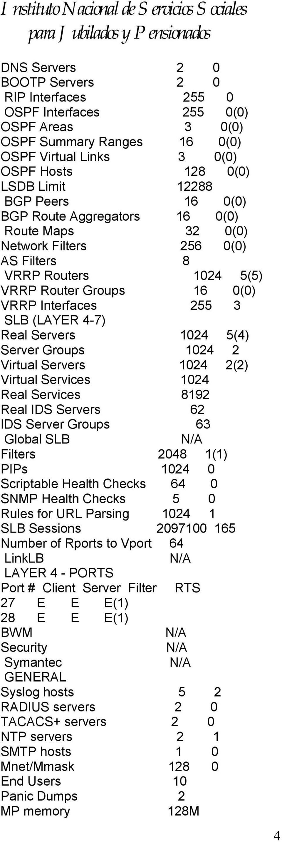 1024 5(4) Server Groups 1024 2 Virtual Servers 1024 2(2) Virtual Services 1024 Real Services 8192 Real IDS Servers 62 IDS Server Groups 63 Global SLB Filters 2048 1(1) PIPs 1024 0 Scriptable Health
