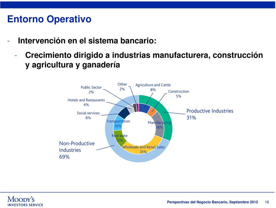 Transportation 10% Agriculture and Cattle 8% Construction 5% Manufacturing 18% Productive Industries 31%