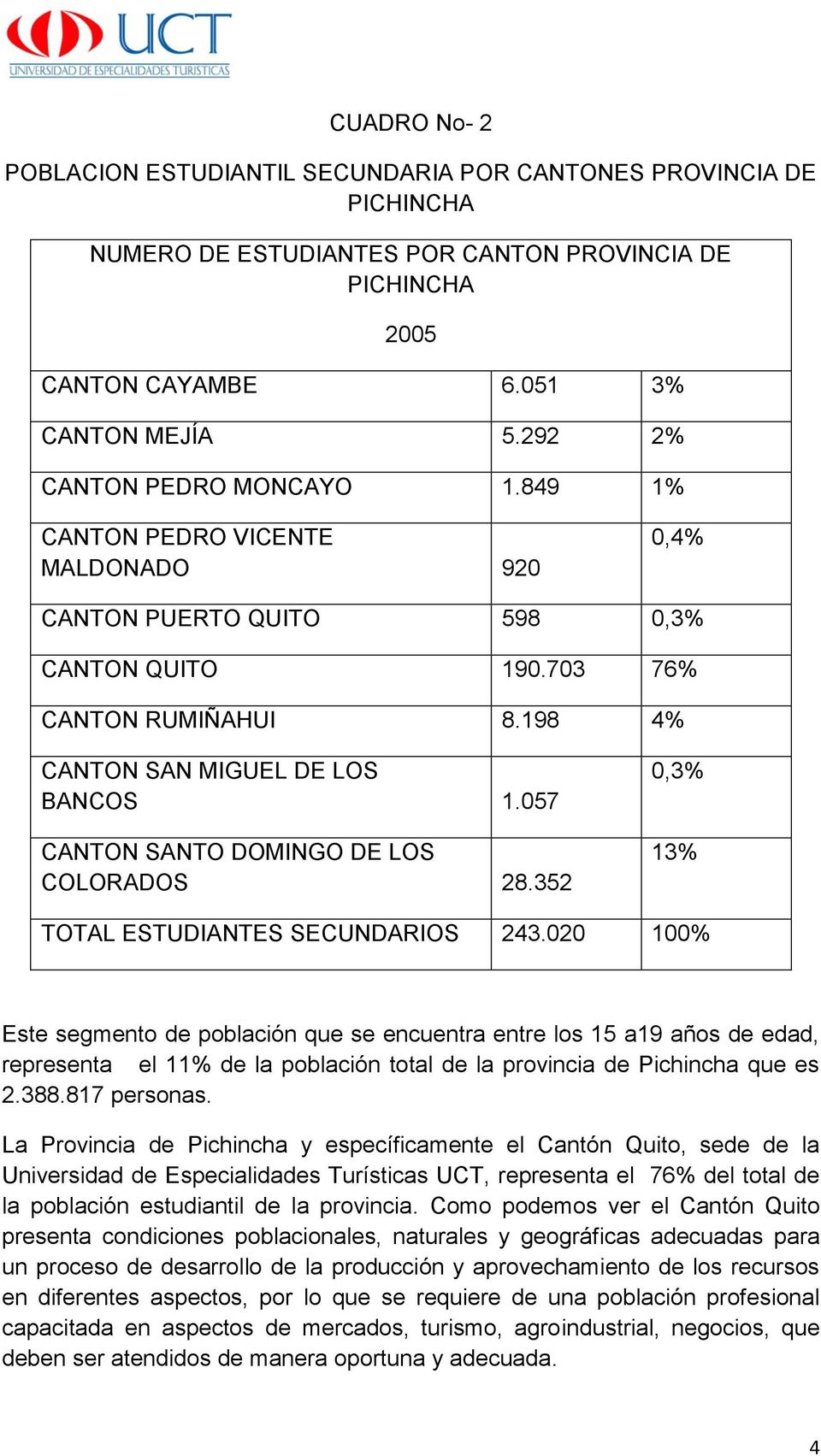 057 CANTON SANTO DOMINGO DE LOS COLORADOS 28.352 0,3% 13% TOTAL ESTUDIANTES SECUNDARIOS 243.