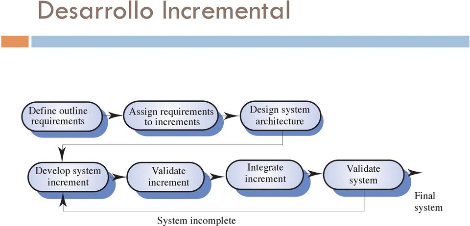 architecture Develop system increment Validate
