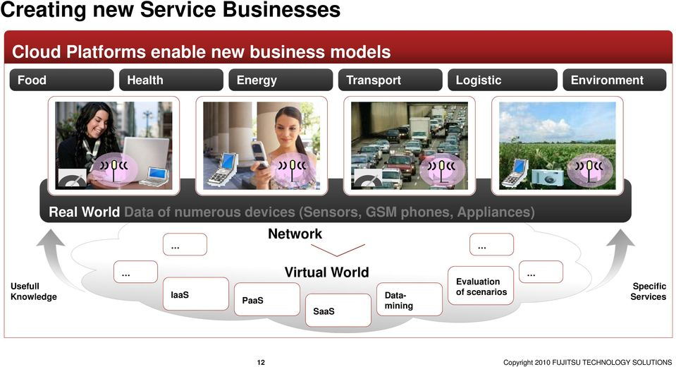 phones, Appliances) Network Usefull Knowledge IaaS PaaS Virtual World SaaS Datamining