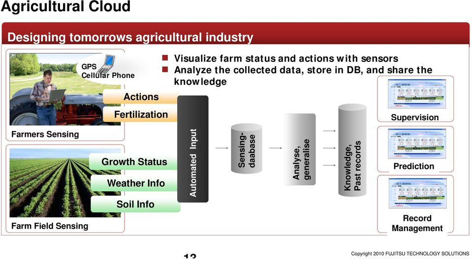 Farmers Sensing Growth Status Weather Info Soil Info Auto omated Inp put Sensin ngse daabas Analyse, generalise e