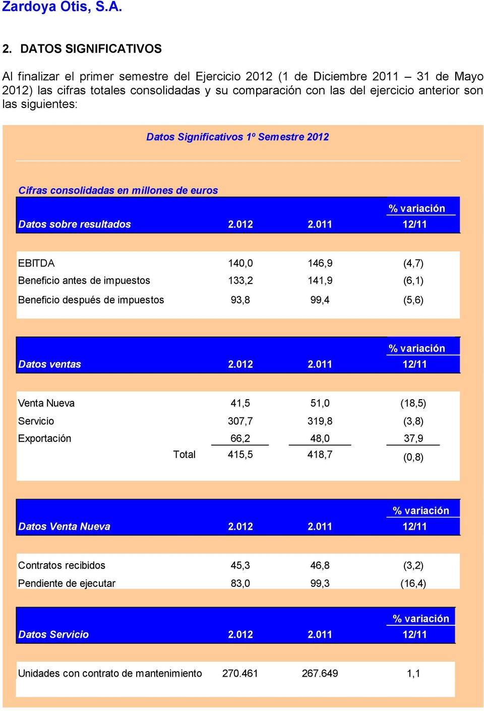 011 12/11 EBITDA 140,0 146,9 (4,7) Beneficio antes de impuestos 133,2 141,9 (6,1) Beneficio después de impuestos 93,8 99,4 (5,6) Datos ventas 2.012 2.