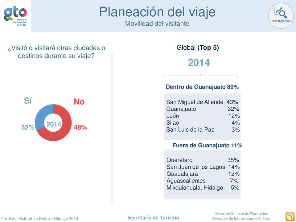 Global (Top 5) 2014 Dentro de Guanajuato 89% Sí No 52% 2014 48% San Miguel de Allende 43%