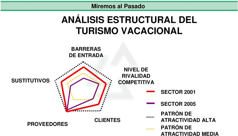 RIVALIDAD COMPETITIVA PROVEEDORES CLIENTES SECTOR 2001