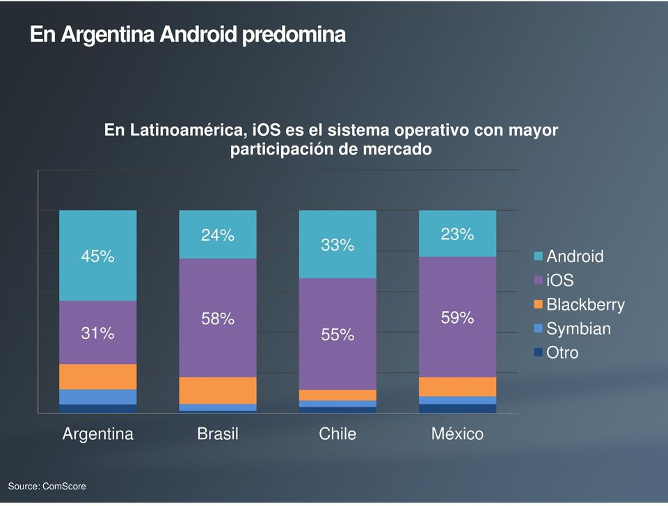 45% 31% 24% 23% 33% 58% 59% 55% Android ios Blackberry