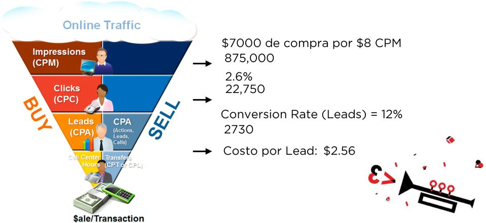 6% 22,750 Conversion Rate