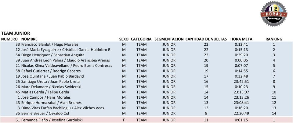 Valdeavellano / Pedro Burns Contreras M TEAM JUNIOR 19 0:07:07 5 58 Rafael Gutierrez / Rodrigo Caceres M TEAM JUNIOR 19 0:14:55 6 19 José Quintana / Juan Pablo Bardavid M TEAM JUNIOR 17 0:32:48 7 25