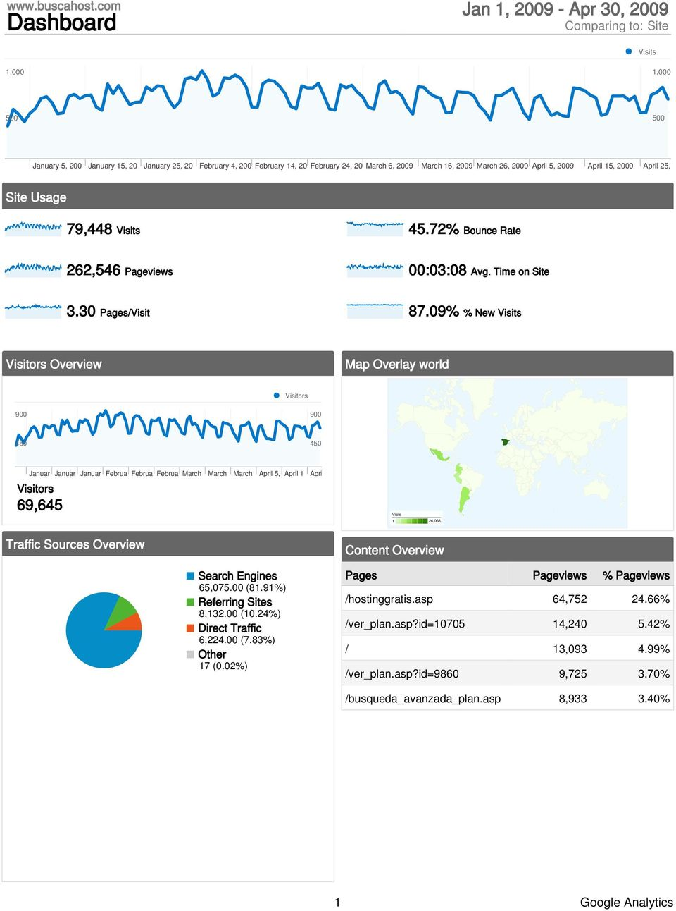April 5, 29 April 15, 29 April 25, 29 Site Usage 79,448 Visits 45.72% Bounce Rate 262,546 Pageviews :3:8 Avg. Time on Site 3.3 Pages/Visit 87.
