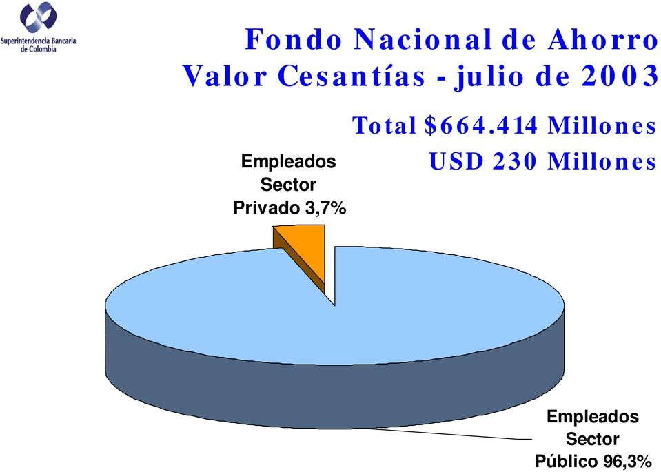 Sector Privado 3,7% Total $664.