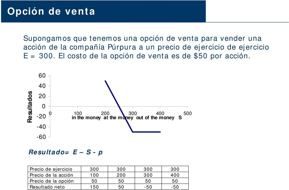 Resultados 60 40 20 0-20 -40-60 0 100 200 300 400 500 in the money at the money out of the money S Resultado= E S