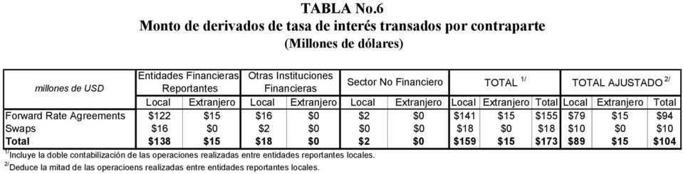 Sector No Financiero TOTAL 1/ TOTAL AJUSTADO 2/ Local Extranjero Local Extranjero Local Extranjero Local Extranjero Total Local Extranjero Total Forward Rate Agreements