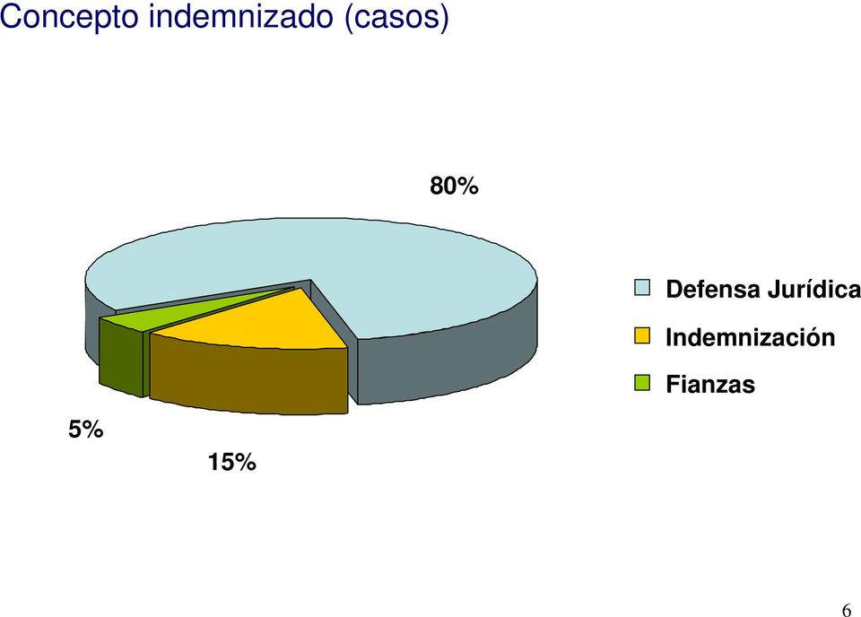 80% Defensa