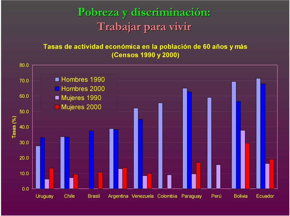 0 Hombres 1990 Hombres 2000 Mujeres 1990 Mujeres 2000 Tasas (%) 40.0 30.0 20.