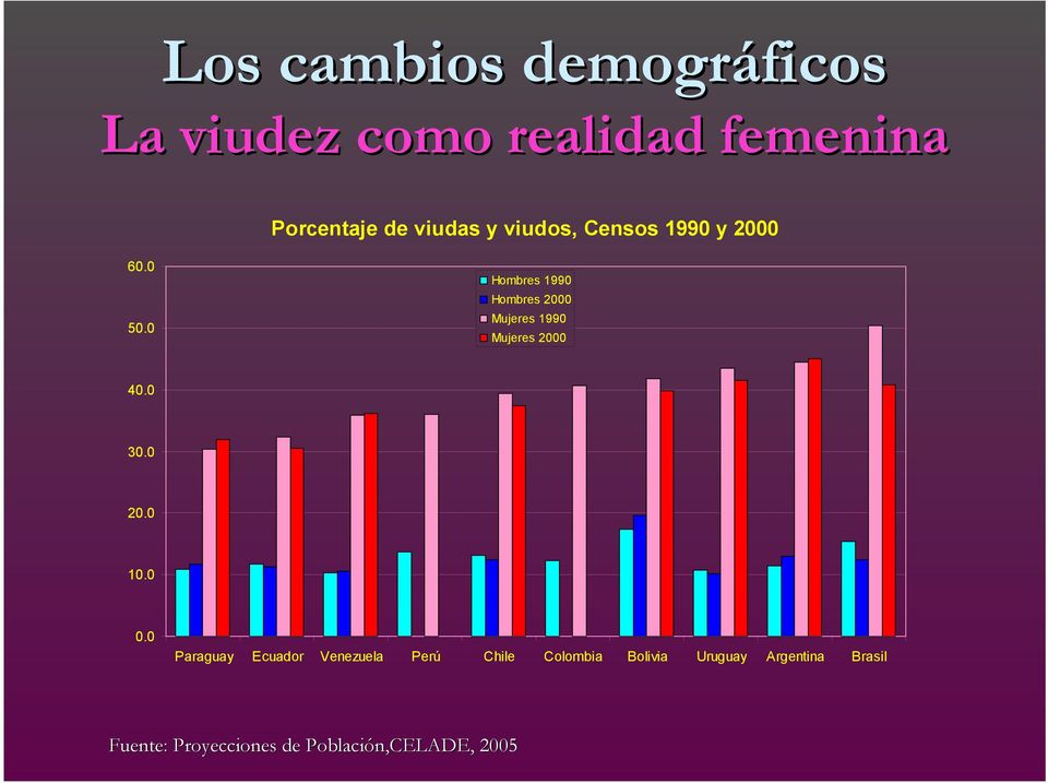 0 Hombres 1990 Hombres 2000 Mujeres 1990 Mujeres 2000 40.0 30.0 20.0 10.0 0.