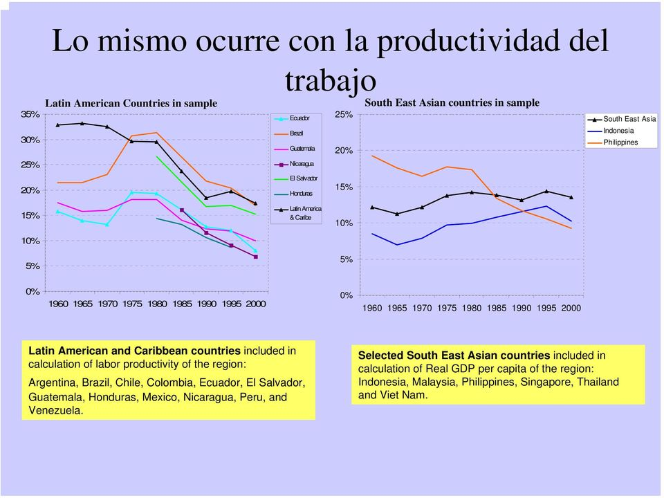 Latin American and Caribbean countries included in calculation of labor productivity of the region: Argentina, Brazil, Chile, Colombia, Ecuador, El Salvador, Guatemala, Honduras, Mexico,