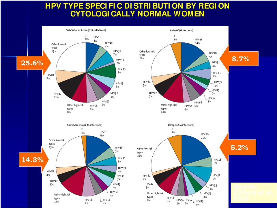CYTOLOGICALLY NORMAL WOMEN 25.
