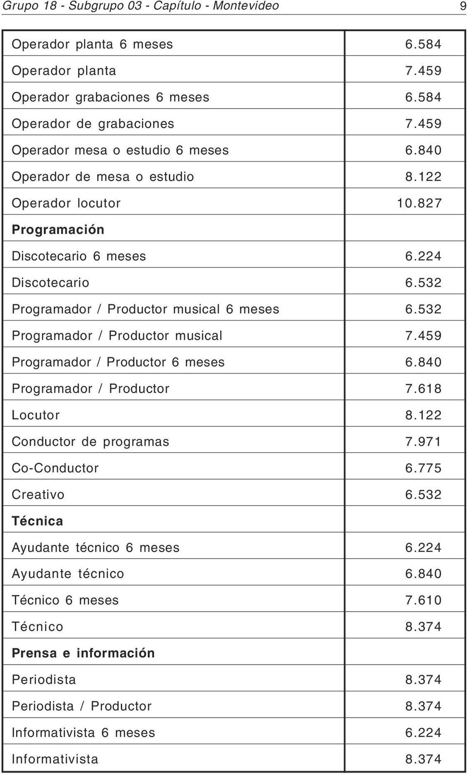 532 Programador / Productor musical 6 meses 6.532 Programador / Productor musical 7.459 Programador / Productor 6 meses 6.840 Programador / Productor 7.618 Locutor 8.