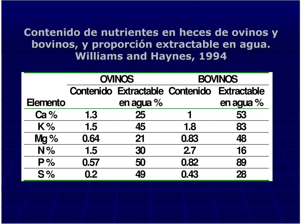 Williams and Haynes, 1994 OVINOS BOVINOS Contenido Extractable Contenido