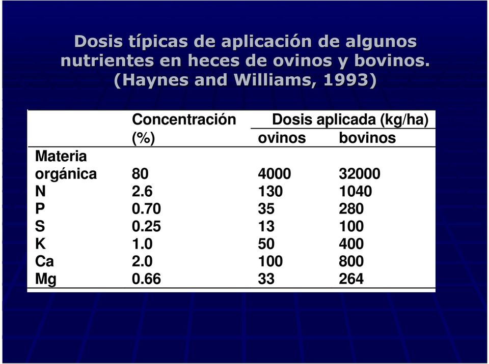 (Haynes and Williams, 1993) Concentración Dosis aplicada (kg/ha) (%)