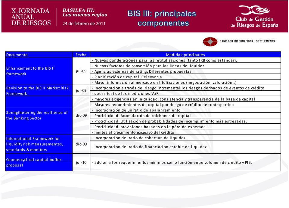 Relevancia Mayor información al mercado en titulizaciones (negociación, valoración ) Revision to the BIS II Market Risk Incorporación a través del riesgo incremental los riesgos derivados de eventos