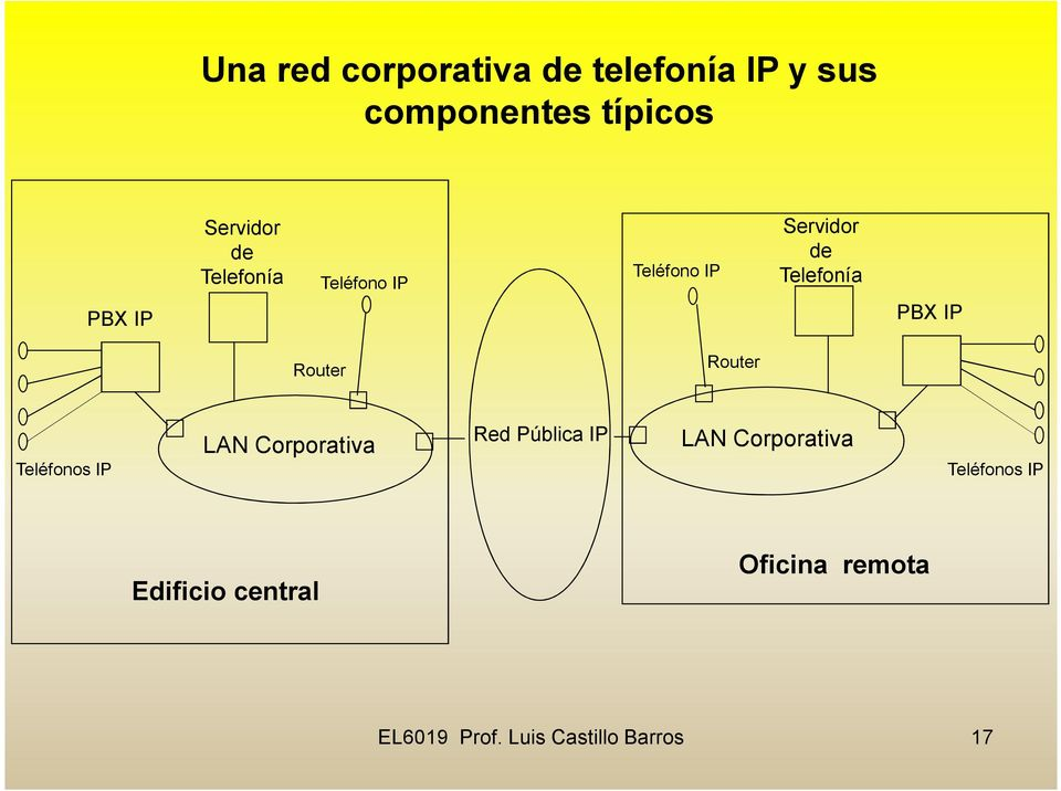 Router Router Teléfonos IP LAN Corporativa Red Pública IP LAN Corporativa