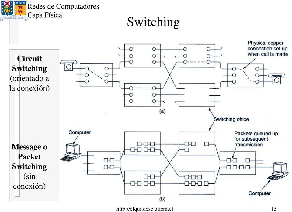 Message o Packet Switching (sin