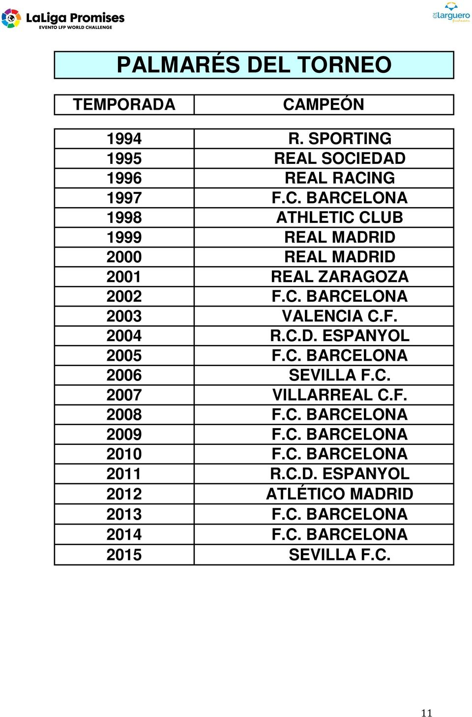 EDAD 1996 REAL RACING 1997 F.C. BARCELONA 1998 ATHLETIC CLUB 1999 REAL MADRID 2000 REAL MADRID 2001 REAL ZARAGOZA 2002 F.
