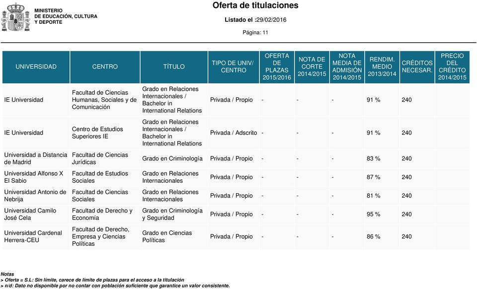 in International Relations TIPO UNIV/ MEDIA Privada / Propio - - - 91 % 240 Privada / Adscrito - - - 91 % 240 Grado en Criminología Privada / Propio - - - 83 % 240