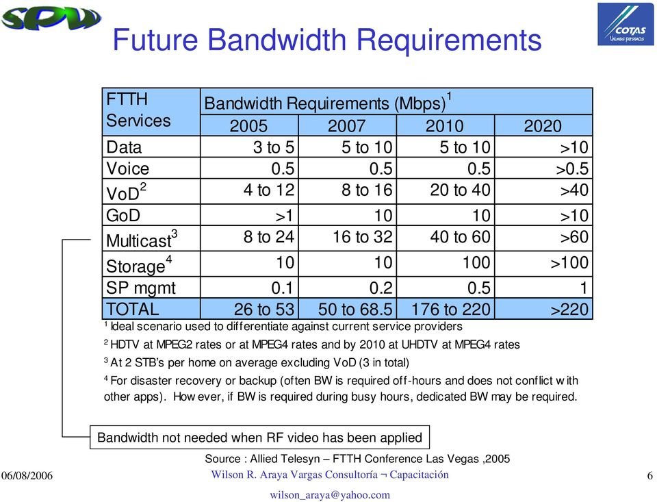 5 176 to 220 >220 1 Ideal scenario used to differentiate against current service providers 2 HDTV at MPEG2 rates or at MPEG4 rates and by 2010 at UHDTV at MPEG4 rates 3 At 2 STB s per home on average