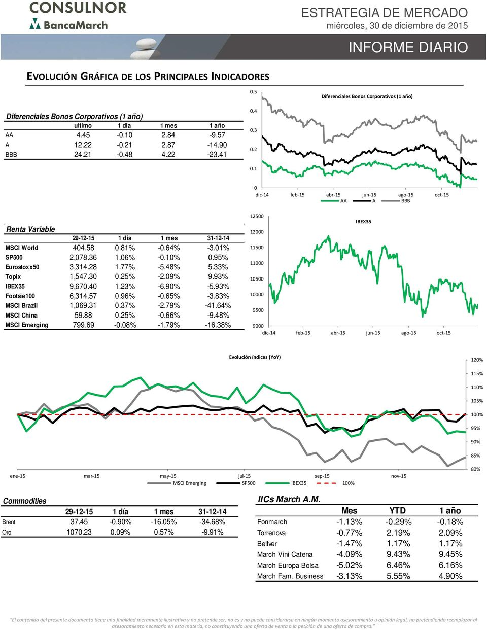 9% -5.9% Footsie 6,4.57.96% -.65% -.8% MSCI Brazil,69..7% -.79% -4.64% MSCI China 59.88.5% -.66% -9.48% MSCI Emerging 799.69 -.8% -.79% -6.