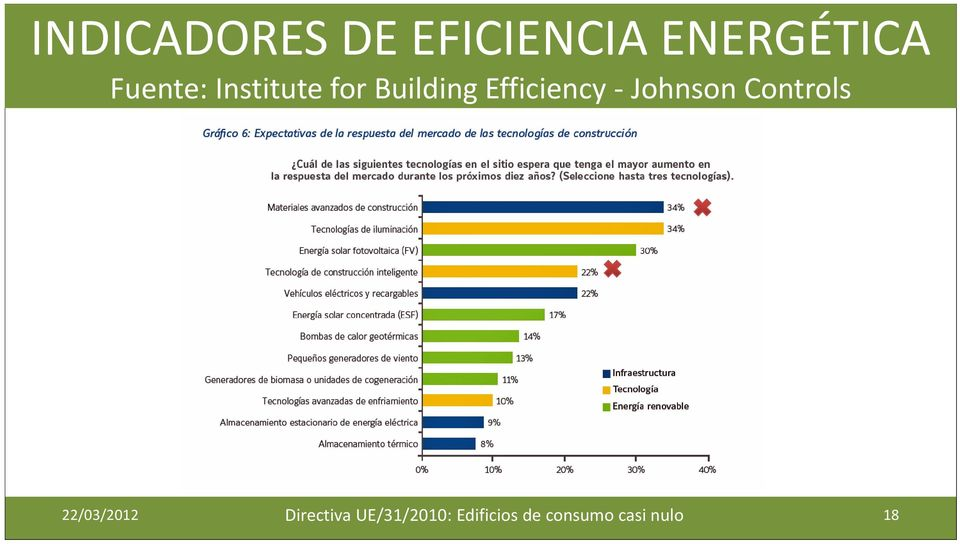 Efficiency Johnson Controls 22/03/2012