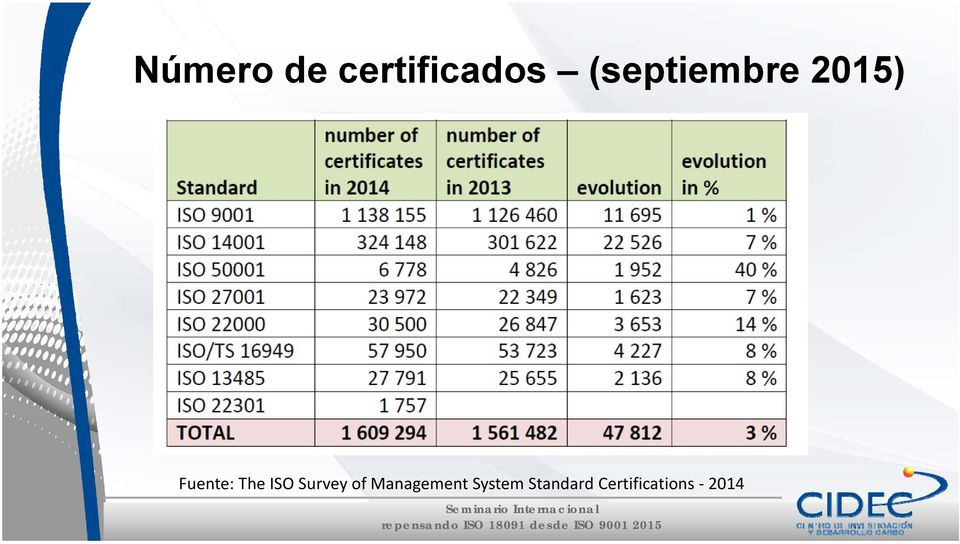The ISO Survey of Management