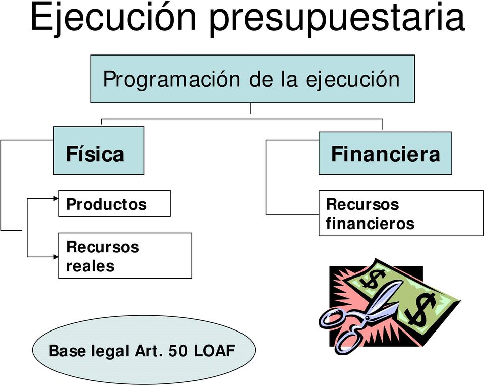 Financiera Productos Recursos