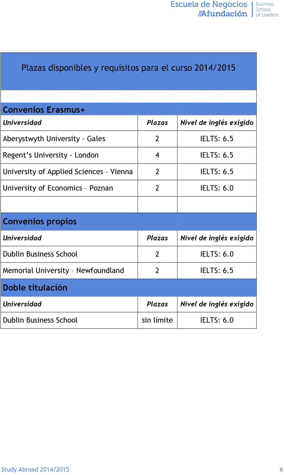 5 University of Economics Poznan 2 IELTS: 6.0 Convenios propios Universidad Plazas Nivel de inglés exigido Dublin Business School 2 IELTS: 6.