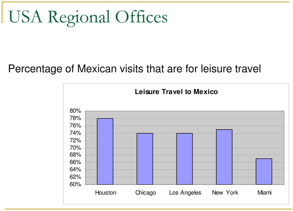 Travel to Mexico 80% 78% 76% 74% 72% 70% 68%
