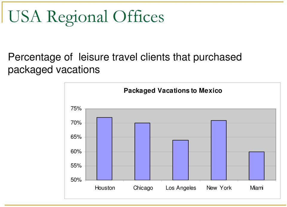 vacations Packaged Vacations to Mexico 75% 70%