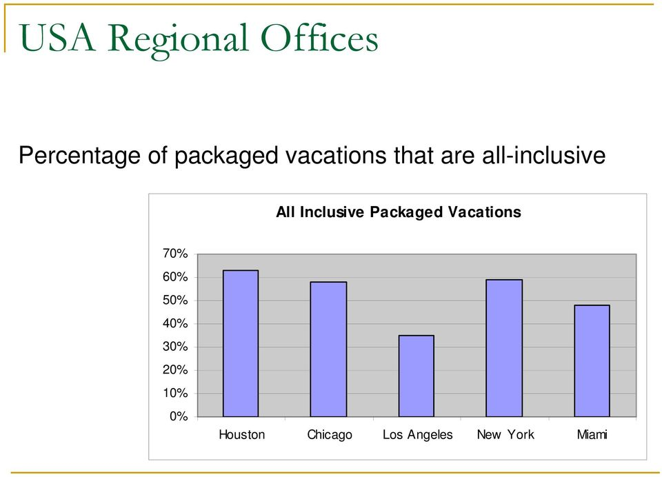 Inclusive Packaged Vacations 70% 60% 50% 40%