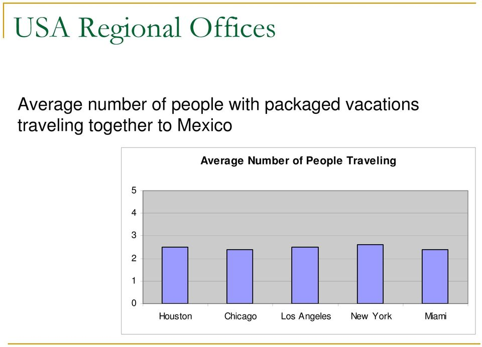 Mexico Average Number of People Traveling 5 4
