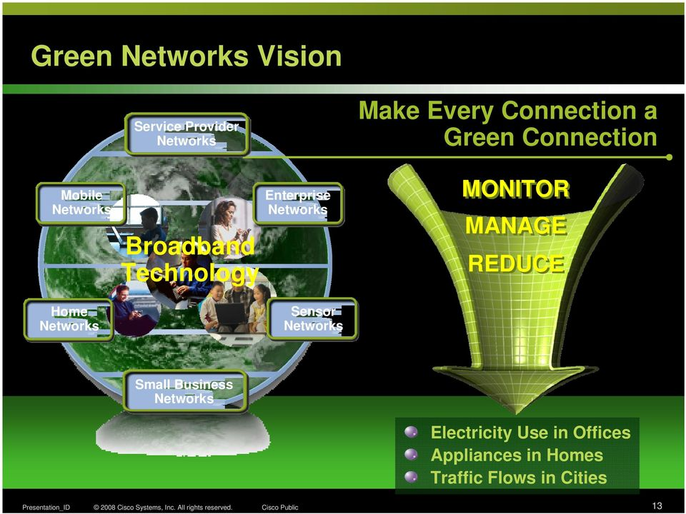 Networks Home Networks Small Business Networks Electricity Use in Offices Appliances in