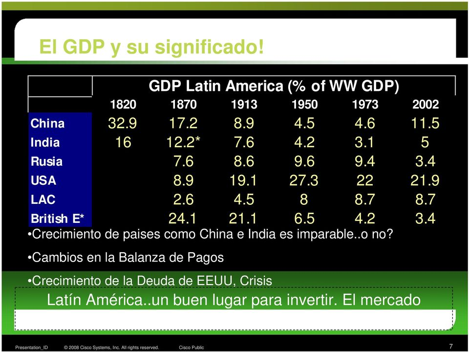 1 21.1 6.5 4.2 3.4 Crecimiento de paises como China e India es imparable..o no?