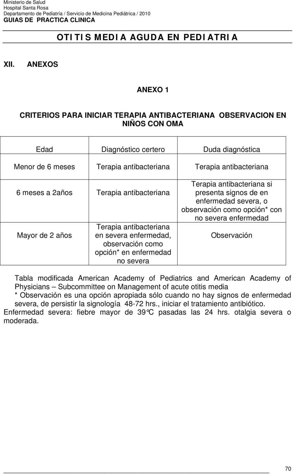 enfermedad severa, o observación como opción* con no severa enfermedad Observación Tabla modificada American Academy of Pediatrics and American Academy of Physicians Subcommittee on Management of